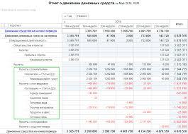 Отчет о движении денежных средств Современный предприниматель Отчет о движении денежных средств курсовая 2017