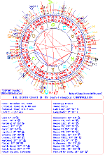 Nancy Reagan Birth Chart Astrology Of Third Millennium Free All Charts And Horoscopes