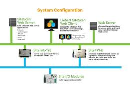 liebert sitescan web centralized monitoring and control vertiv  Card Bacnet Wiring Diagram Emerson #13