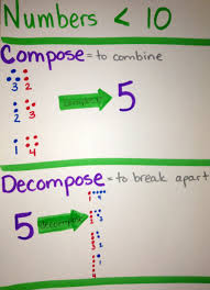 Decomposing Numbers Anchor Chart Compose And Decompose Numbers Less Than 10 Math Classroom