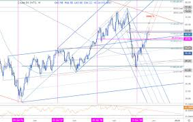 Crude Oil Price Chart 2008 To 2011 Oil Weekly Price Outlook Crude Rally Stalls Correction