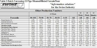 farrowing chart should you consider batch farrowing national hog farmer
