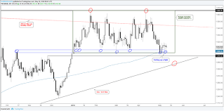 Trading The Gold Price Range What To Do About Silver Nasdaq
