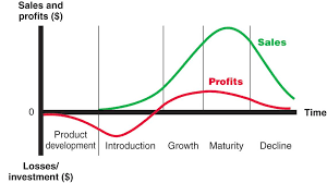 Product Life Cycle Chart Excel Product Life Cycle Stages Managing The Product Life Cycle