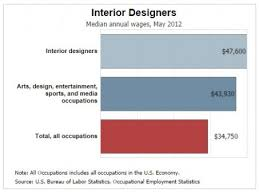 Annual Salary Of An Interior Designer Awesome Inspiration Design