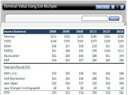 Dcf Valuation Example Terminal Value In Dcf How To Calculate Terminal Value