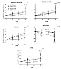 The Effect Of Duration Of Exercise At The Ventilation
