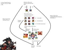 Ffxiv Xp Chart The Flowchart Guide To War In 4 0 Album On Imgur