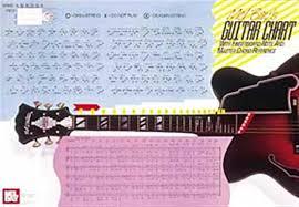 Guitar Scale Wall Chart Guitar Master Chord Wall Chart