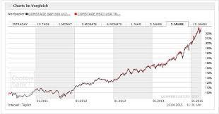 Msci World Index Etf Chart Die Beste Etf Kombi Finden Finanzwesir