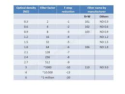Nd Filter F Stop Chart A Complete Guide About Calculating Exposure Times In Long