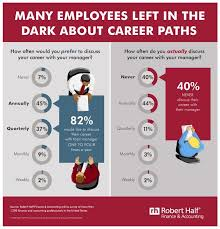 Accounting Career Progression Chart Why Managers Are Missing An Important Opportunity World