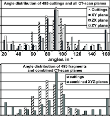 A B Comparison Of Cleat Angle Results From Fragments And Ct