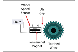 vehicle speed sensor wiring diagram wirdig speed sensor ring also front wheel speed sensor likewise wheel speed