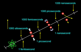 femtosecond chemistry. on the femtosecond time scale, however, they are in constant vibrational motion. since chemistry is process of rearranging atoms, jaslab