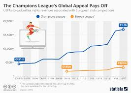 champions league chart 2018 chart the champions leagues global appeal pays off statista