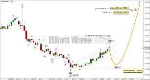 Gold Elliott Wave Charts Forecast Gold Price Elliott Wave Gold