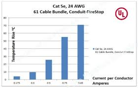 the newsletter of the fiber optic association temperature rise in cat 5e as a function of current carried