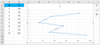 How To Switch Between X And Y Axis In Scatter Chart
