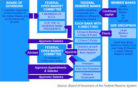 the fed feedback loop the daily reckoning image result for organization of the federal reserve system