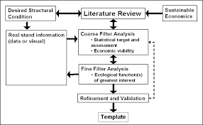 Literature Review The Literature Review describes the previous     Work calendar