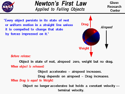 computer drawing of a falling ball which is used to explain newton s first law of motion