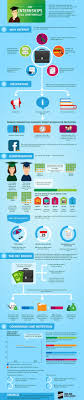 best images about internships summer jobs finished compiling an infographic determining whether internships are a worthwhile endeavour or not for college students some of the interesting facts they