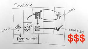 Facebook Business Model Facebook Business Model Dragon1