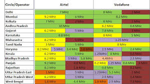 Frequency Allocation Chart Pan India 2019 Spectrum Holding Chart Updated Telecomtalk