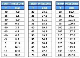 Mo99 Pressure Temperature Chart Most Popular R22 Refrigerant Pressure Temperature Calculator