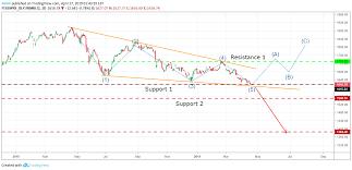 Ftse Bursa Malaysia Klci Update 17 04 2019 For Ftsemyx