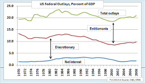 Federal Spending Chart 2011 Ed Dolans Econ Blog Could Federal Spending Be Capped At 20