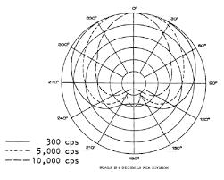 electro voice model 665 polar pattern