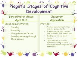 Piagets Developmental Stages Constructivist Theory Ppt