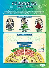 Classical Charts Classical Music Music History 1750 1825 Music Posters