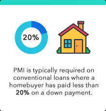 Private mortgage insurance (pmi) insures the lender's investment in a home purchase. How Pmi Works Private Mortgage Insurance Explained Forward Positive