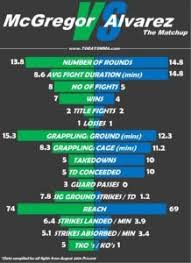 Pin By Todaysmma On Ufc Mma Infographics Mma Conor