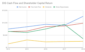 Disney Point Chart 2015 Why Disney Will Crush Netflix And Is A Strong Buy The Walt