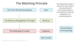 The Matching Principle in Accounting ...