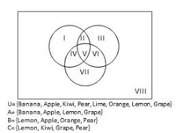 How To Construct A Venn Diagram Construct A Venn Diagram Illustrating The Following Sets A