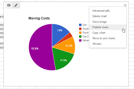 Google Docs Charts Graphs 3 Tools To Create And Embed Graphs Or Charts Online