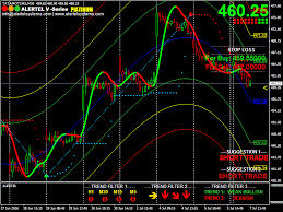Nse Stock Chart Analysis Ta4j Technical Analysis Metatrader For Nse My Blog