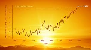 Blank Weather Data Chart Graphing Global Temperature Trends Activity Nasa Jpl Edu