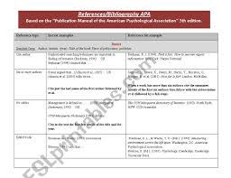 References Bibliography Apa Esl Worksheet By Ibtisam1