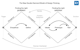 Series Convergence Divergence Flow Chart Visualizing The 4 Essentials Of Design Thinking Good