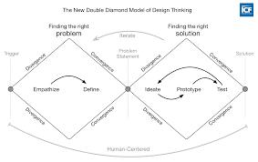 Visualizing The 4 Essentials Of Design Thinking Good