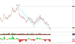 6b1 Charts And Quotes Tradingview
