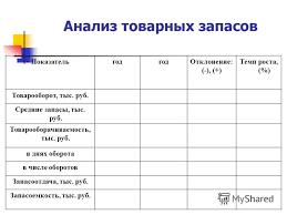 Презентация на тему Дипломный проект на тему ТЕМА ПРОЕКТА  10 Анализ товарных запасов