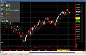 futures charts futures trading practice account simulated futures trading paper
