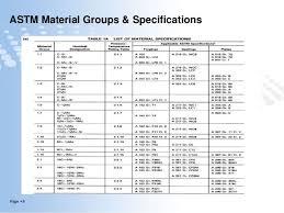 Asme Material Specification Chart Flange Management Presentation